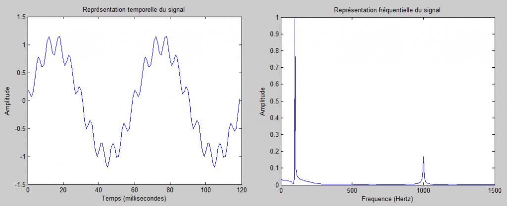 Représentation temporel et fréquentielle d'un même signal